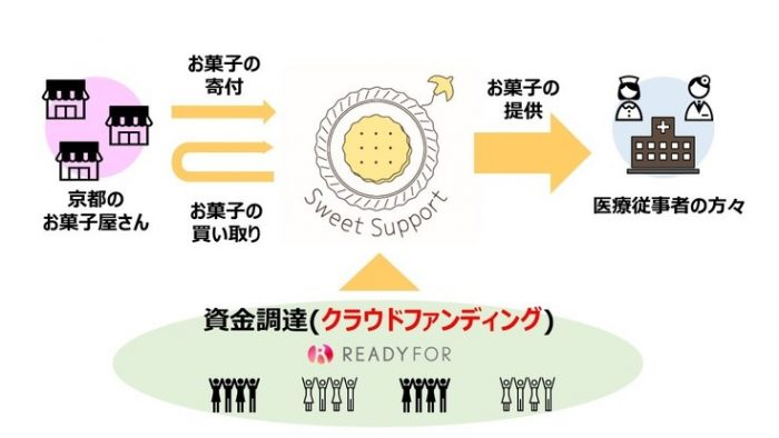 「Sweet Support」